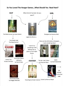 Dystopic fiction flow chart - 1