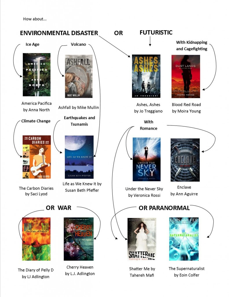 Dystopian fiction flow chart 2