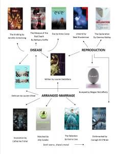 Dystopian fiction flow chart 3