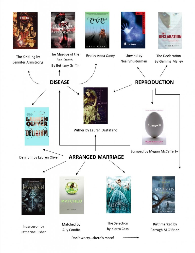 Dystopian fiction flow chart 3