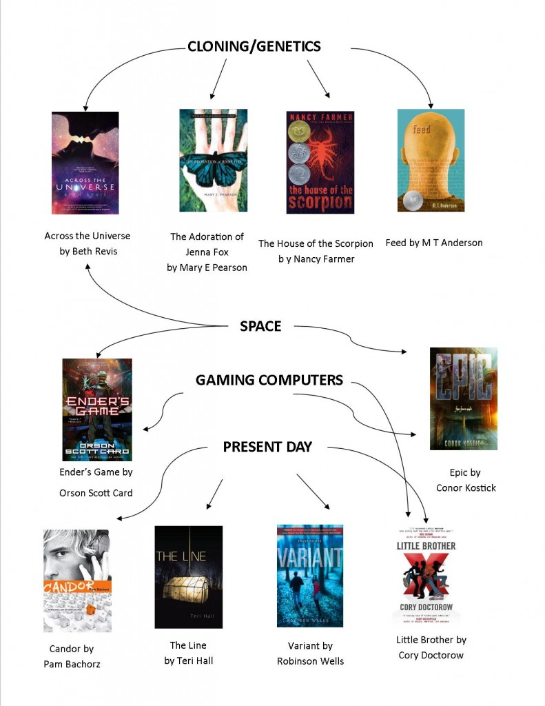 Dystopian fiction flow chart 4