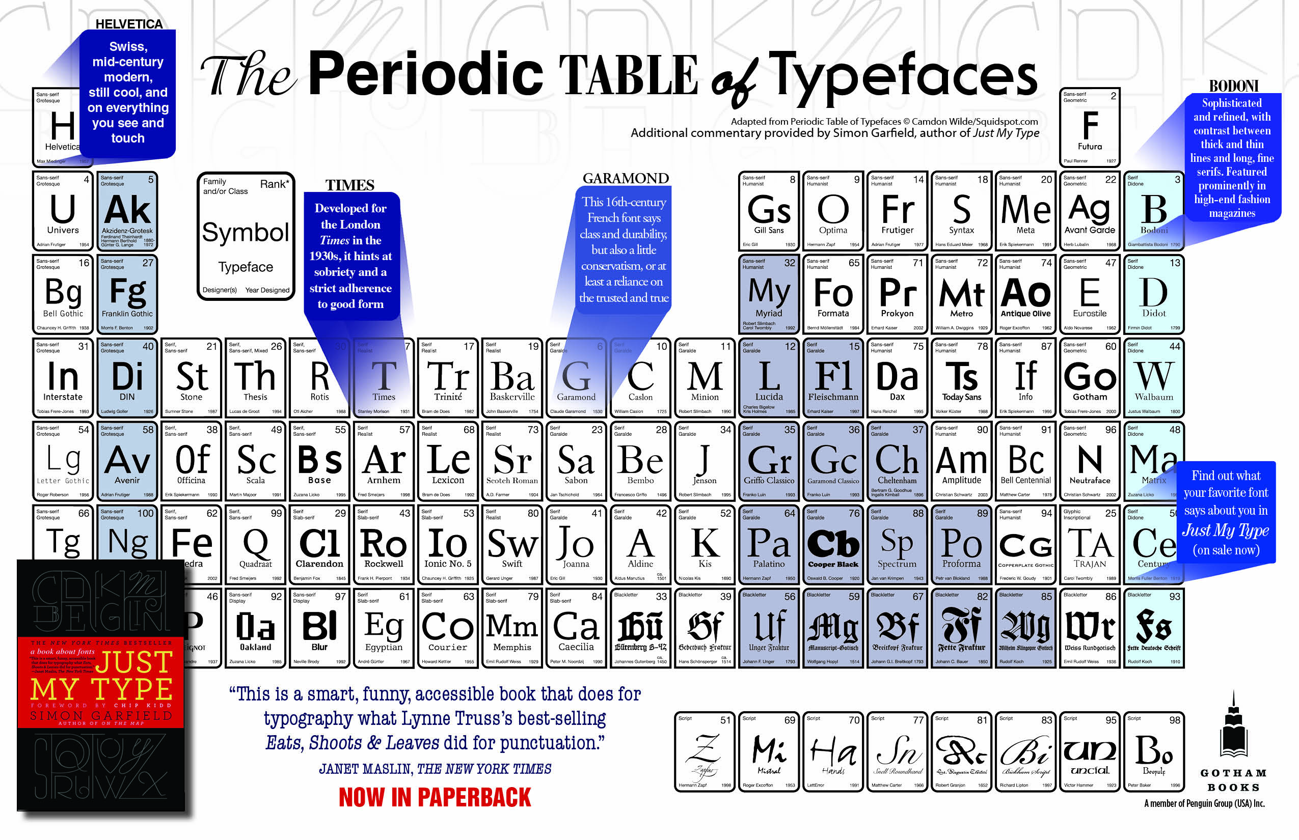 The periodic table of typefaces urtaz Images